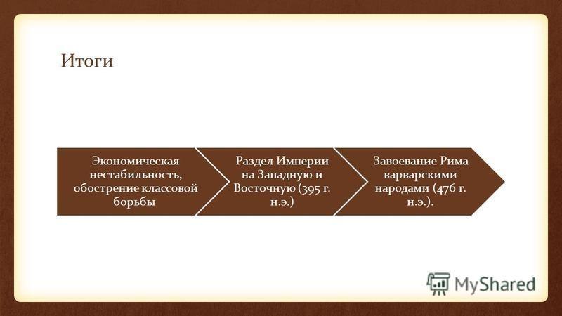 Итоги Экономическая нестабильность, обострение классовой борьбы Раздел Империи на Западную и Восточную (395 г. н.э.) Завоевание Рима варварскими народами (476 г. н.э.).