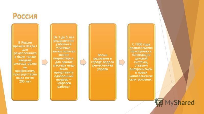 Россия В России времён Петра I для ремесленников были также введена система цехов по профессиям, про существовавшая почти 200 лет От 3 до 5 лет ремесленник работал в учениках, затем получал звание подмастерья, для звания мастера надо было представить