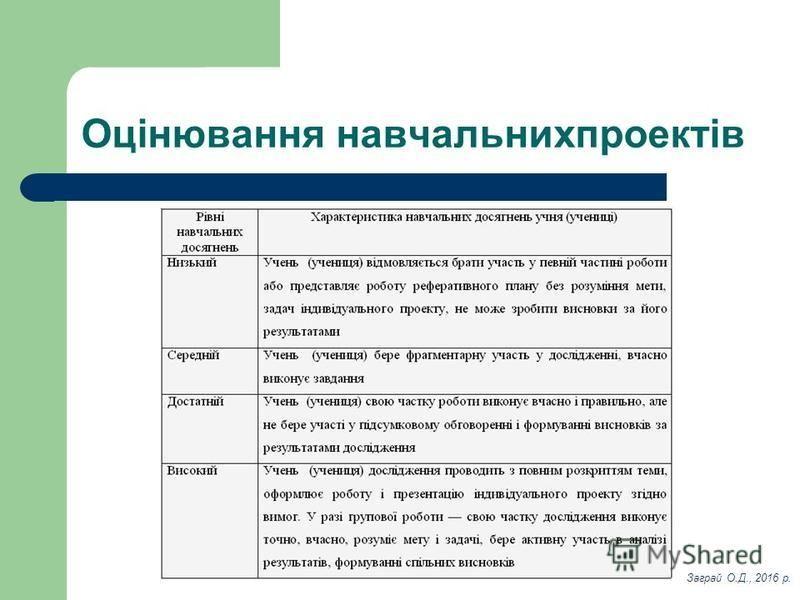 Оцінювання навчальнихпроектів Заграй О.Д., 2016 р.