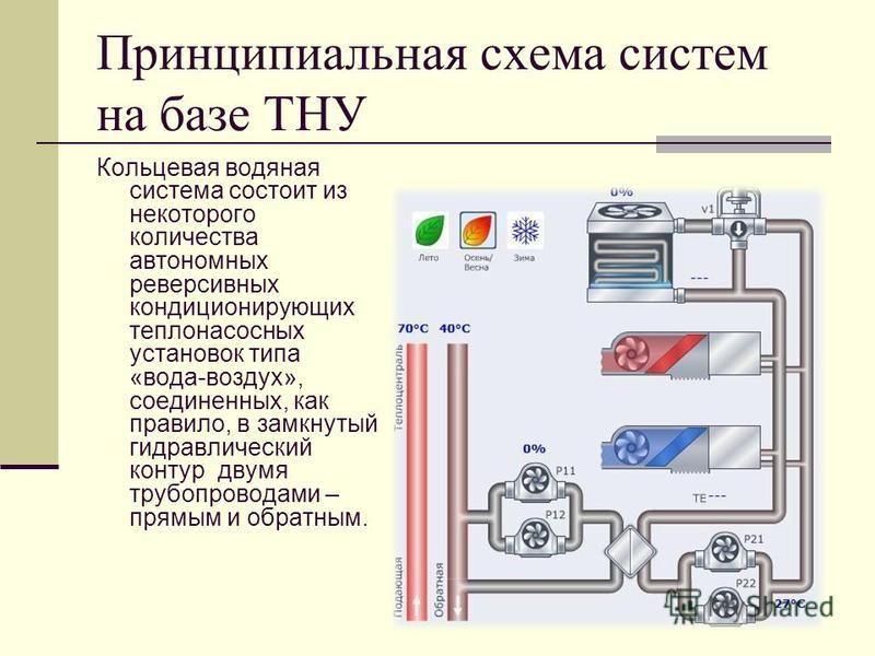 Принципиальная схема систем на базе ТНУ Кольцевая водяная система состоит из некоторого количества автономных реверсивных кондиционирующих теплонасосных установок типа «вода-воздух», соединенных, как правило, в замкнутый гидравлический контур двумя т