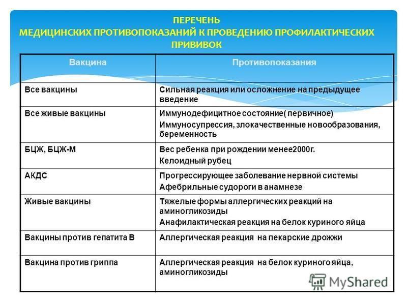 ПЕРЕЧЕНЬ МЕДИЦИНСКИХ ПРОТИВОПОКАЗАНИЙ К ПРОВЕДЕНИЮ ПРОФИЛАКТИЧЕСКИХ ПРИВИВОК Вакцина Противопоказания Все вакцины Сильная реакция или осложнение на предыдущее введение Все живые вакцины Иммунодефицитное состояние( первичное) Иммуносупрессия, злокачес