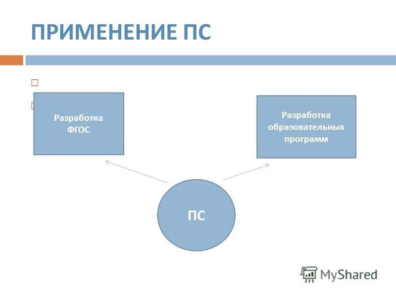 ПРИМЕНЕНИЕ ПС Разработка ФГОС Разработка образовательных программ ПС