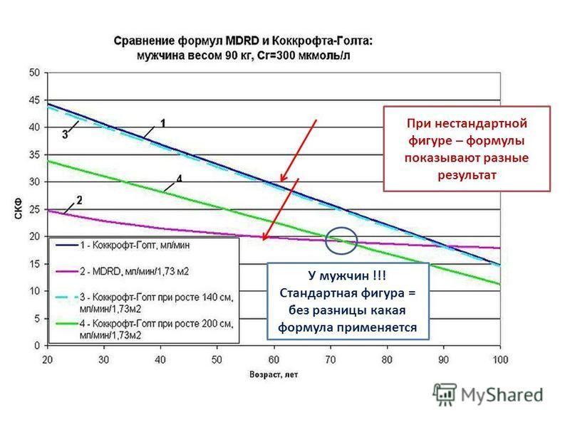 У мужчин !!! Стандартная фигура = без разницы какая формула применяется При нестандартной фигуре – формулы показывают разные результат