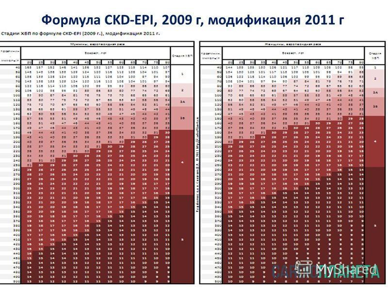 Формула CKD-EPI, 2009 г, модификация 2011 г