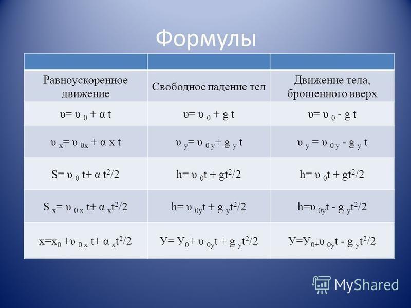 Формулы Равноускоренное движение Свободное падение тел Движение тела, брошенного вверх υ= υ 0 + α tυ= υ 0 + g tυ= υ 0 - g t υ х = υ 0 х + α х tυ у = υ 0 у + g у tυ у = υ 0 у - g у t S= υ 0 t+ α t 2 /2h= υ 0 t + gt 2 /2 S х = υ 0 х t+ α х t 2 /2h= υ 0