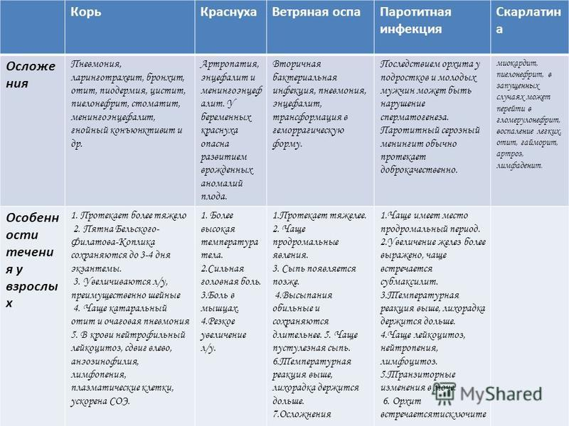 Корь КраснухаВетряная оспа Паротитная инфекция Скарлатин а Осложе ния Пневмония, ларинготрахеит, бронхит, отит, пиодермия, цистит, пиелонефрит, стоматит, менингоэнцефалит, гнойный конъюнктивит и др. Артропатия, энцефалит и менингоэнцефалит. У беремен