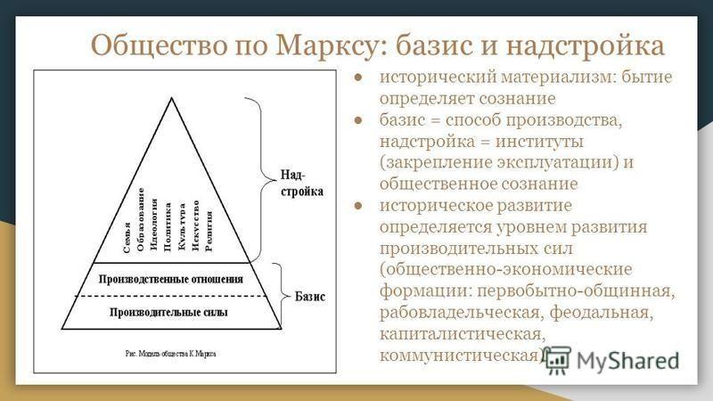 Общество по Марксу: базис и надстройка исторический материализм: бытие определяет сознание базис = способ производства, надстройка = институты (закрепление эксплуатации) и общественное сознание историческое развитие определяется уровнем развития прои