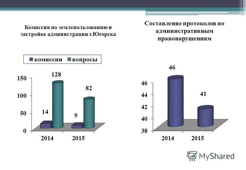 Комиссия по землепользованию и застройке администрации г.Югорска Составление протоколов по административным правонарушениям
