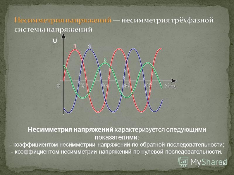 16 U Несимметрия напряжений характеризуется следующими показателями: - коэффициентом несимметрии напряжений по обратной последовательности; - коэффициентом несимметрии напряжений по нулевой последовательности.
