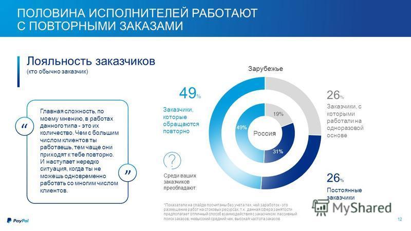 12 ПОЛОВИНА ИСПОЛНИТЕЛЕЙ РАБОТАЮТ С ПОВТОРНЫМИ ЗАКАЗАМИ Россия Зарубежье Заказчики, с которыми работали на одноразовой основе Постоянные заказчики 26 % 26%26% Заказчики, которые обращаются повторно 49%49% Главная сложность, по моему мнению, в работах