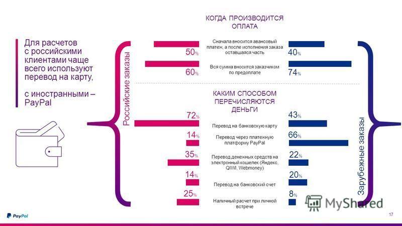 17 Российские заказы Зарубежные заказы 50 % 60 % 35 % 14 % 25 % 40 % 74 % 22 % 20 % 8%8% Для расчетов c российскими клиентами чаще всего используют перевод на карту, с иностранными – PayPal 14 % 72 % 66 % 43 % КОГДА ПРОИЗВОДИТСЯ ОПЛАТА Сначала вносит