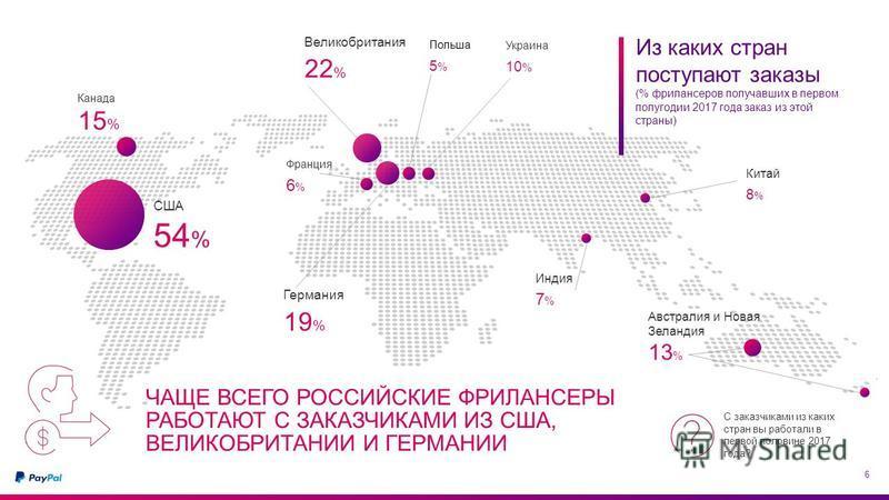 ЧАЩЕ ВСЕГО РОССИЙСКИЕ ФРИЛАНСЕРЫ РАБОТАЮТ С ЗАКАЗЧИКАМИ ИЗ США, ВЕЛИКОБРИТАНИИ И ГЕРМАНИИ 6 США 54 % Канада 15 % Великобритания 22 % Германия 19 % Австралия и Новая Зеландия 13 % Китай 8%8% Украина 10 % Индия 7%7% Франция 6%6% Польша 5%5% Из каких ст