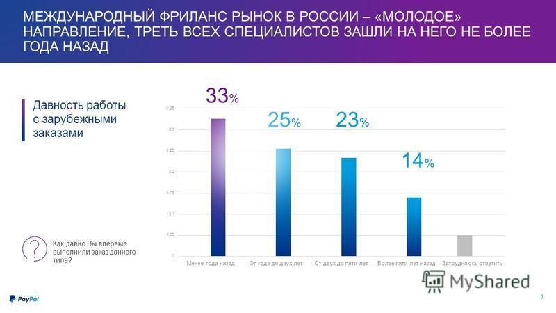 7 МЕЖДУНАРОДНЫЙ ФРИЛАНС РЫНОК В РОССИИ – «МОЛОДОЕ» НАПРАВЛЕНИЕ, ТРЕТЬ ВСЕХ СПЕЦИАЛИСТОВ ЗАШЛИ НА НЕГО НЕ БОЛЕЕ ГОДА НАЗАД 33 % 25 % 23 % 14 % Давность работы с зарубежными заказами Как давно Вы впервые выполнили заказ данного типа?