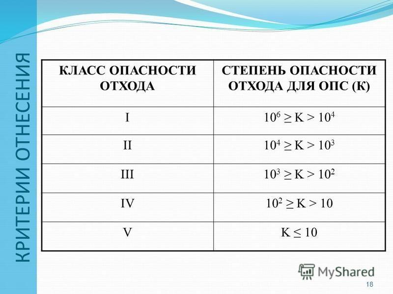 КРИТЕРИИ ОТНЕСЕНИЯ КЛАСС ОПАСНОСТИ ОТХОДА СТЕПЕНЬ ОПАСНОСТИ ОТХОДА ДЛЯ ОПС (К) I10 6 K > 10 4 II10 4 K > 10 3 III10 3 K > 10 2 IV10 2 K > 10 VK 10 18