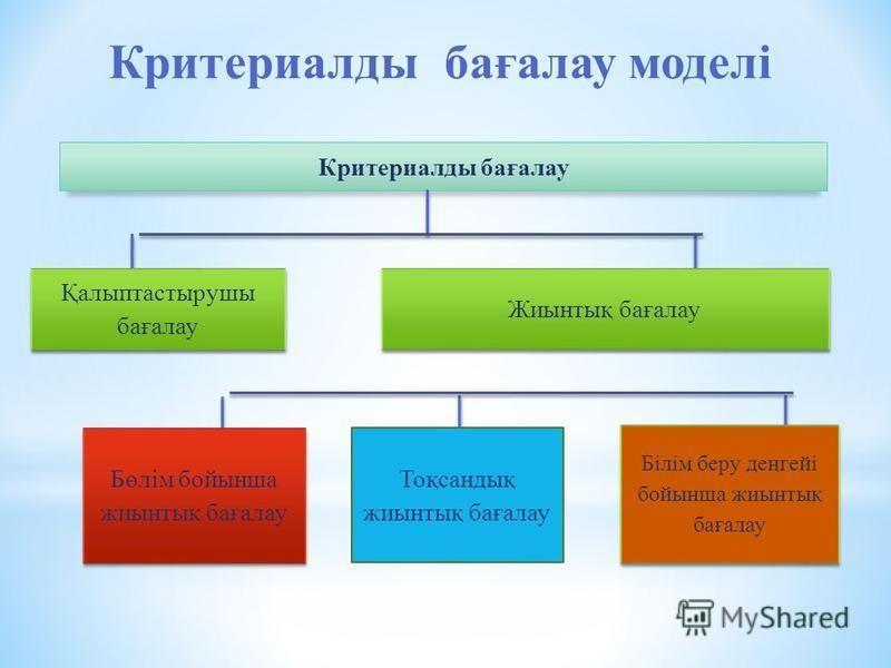 Критериалды бағалау моделі Критериалды бағалау Қалыптастырушы бағалау Бөлім бойынша жиынтық бағалау Тоқсандық жиынтық бағалау Жиынтық бағалау Білім беру деңгейі бойынша жиынтық бағалау