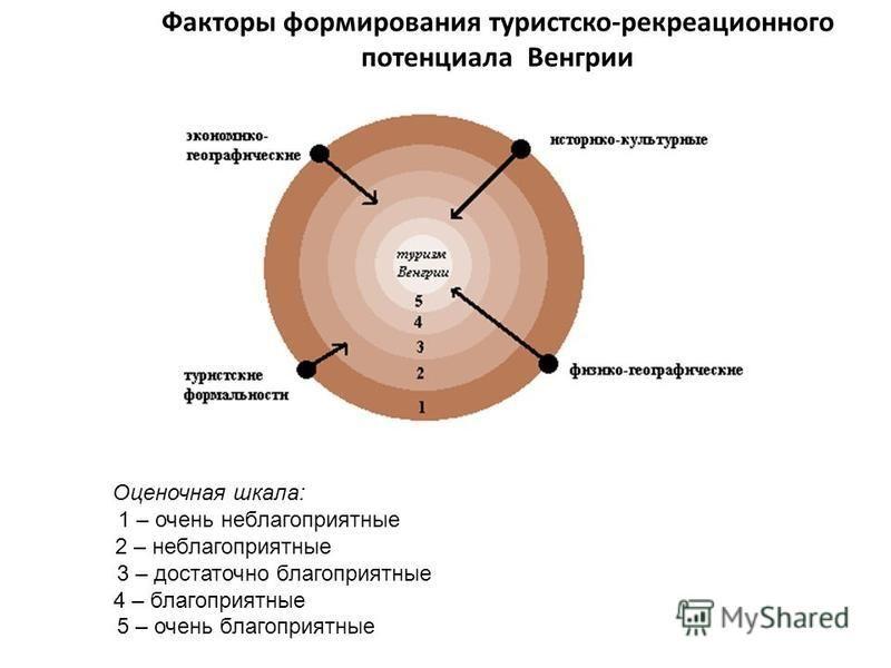 Факторы формирования туристско-рекреационного потенциала Венгрии Оценочная шкала: 1 – очень неблагоприятные 2 – неблагоприятные 3 – достаточно благоприятные 4 – благоприятные 5 – очень благоприятные