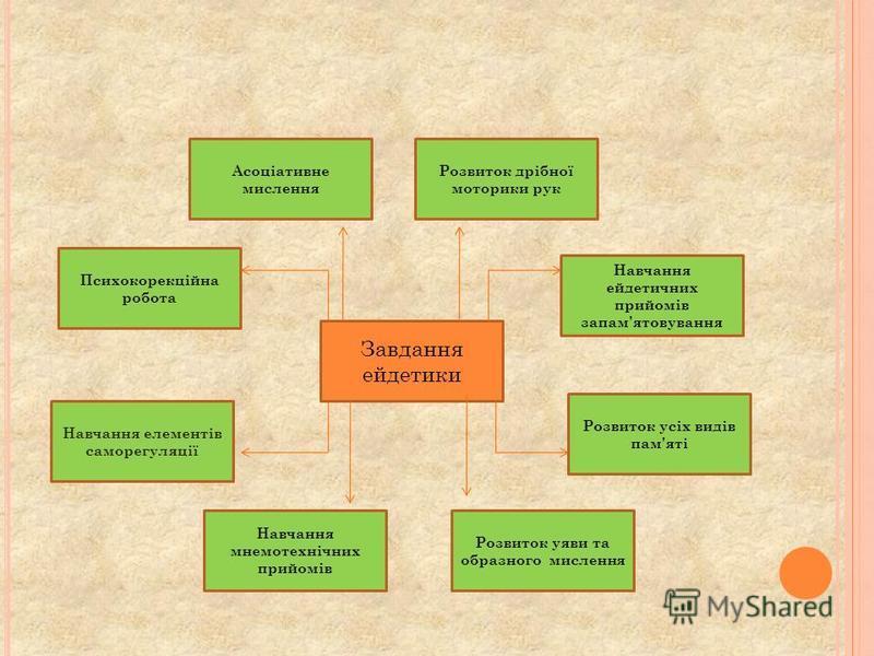 Завдання ейдетики Розвиток уяви та образного мислення Навчання мнемотехнічних прийомів Навчання елементів саморегуляції Психокорекційна робота Розвиток усіх видів пам'яті Асоціативне мислення Розвиток дрібної моторики рук Навчання ейдетичних прийомів