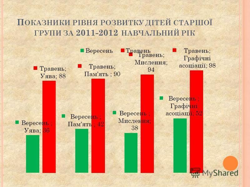 П ОКАЗНИКИ РІВНЯ РОЗВИТКУ ДІТЕЙ СТАРШОЇ ГРУПИ ЗА 2011-2012 НАВЧАЛЬНИЙ РІК