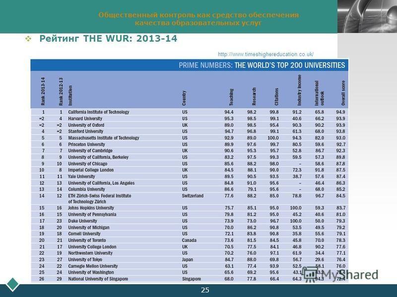 LOGO 25 Общественный контроль как средство обеспечения качества образовательных услуг Рейтинг THE WUR: 2013-14 http://www.timeshighereducation.co.uk/