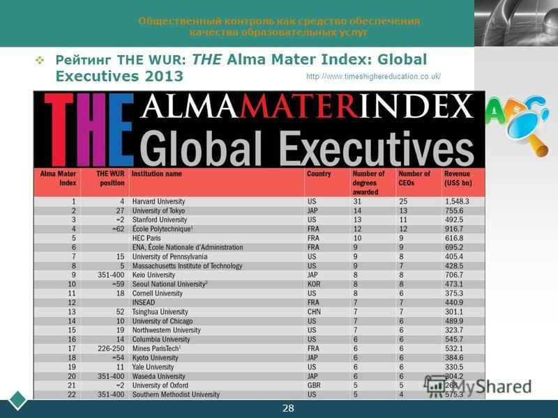 LOGO 28 Общественный контроль как средство обеспечения качества образовательных услуг Рейтинг THE WUR: THE Alma Mater Index: Global Executives 2013 http://www.timeshighereducation.co.uk/