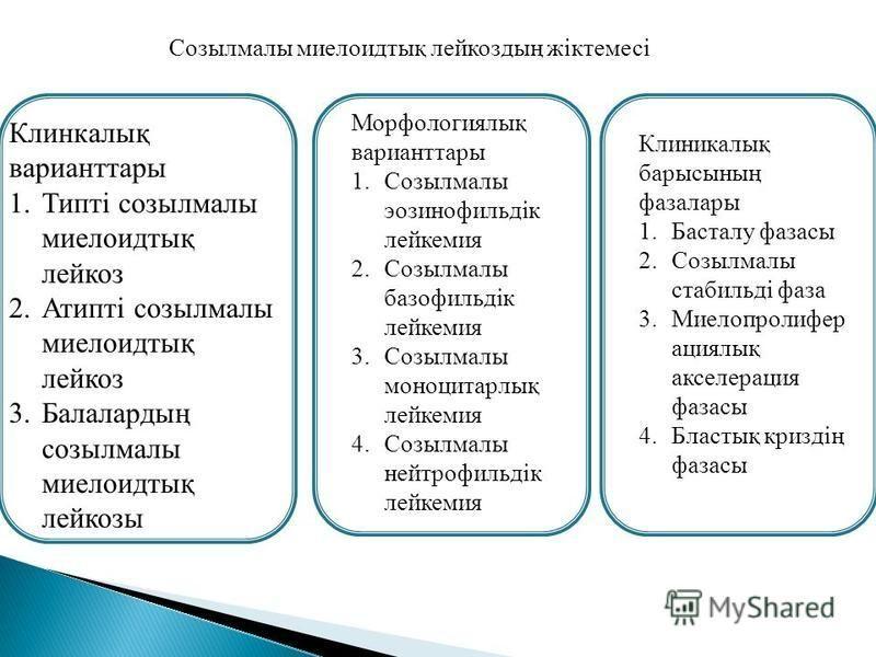 Клинкалық вариант тары 1.Типті созылмалы миелоидтық лейкоз 2.Атипті созылмалы миелоидтық лейкоз 3.Балалардың созылмалы миелоидтық лейкозы Морфологиялық вариант тары 1. Созылмалы эозинофильдік лейкемия 2. Созылмалы базофильдік лейкемия 3. Созылмалы мо