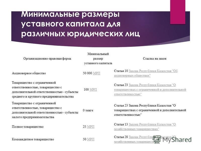 Минимальные размеры уставного капитала для различных юридических лиц Организационно-правовая форма Минимальный размер уставного капитала Ссылка на закон Акционерное общество 50 000 МРПМРП Статья 10 Закона Республики Казахстан