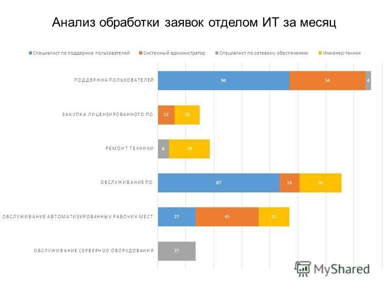 Анализ обработки заявок отделом ИТ за месяц