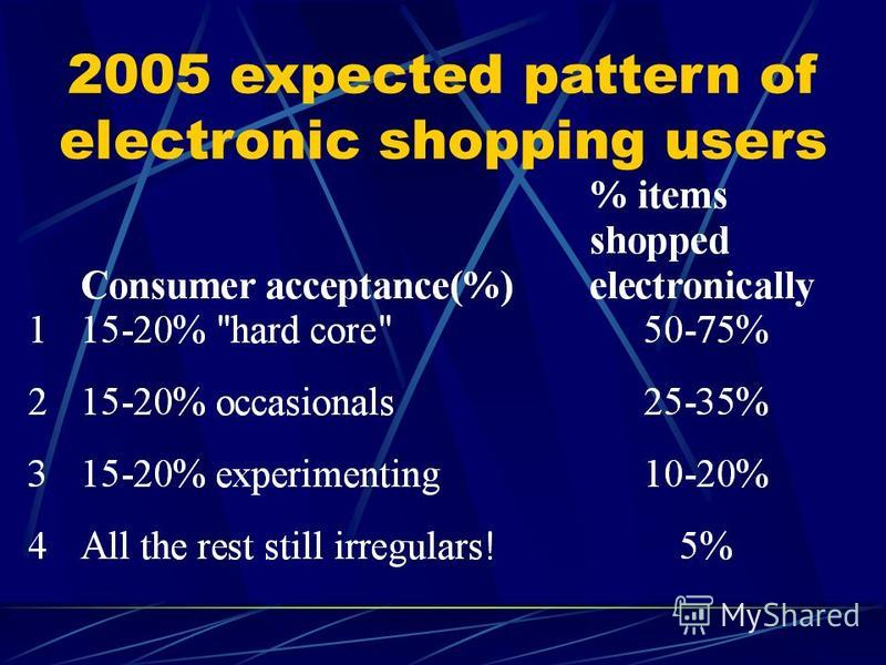 2005 expected pattern of electronic shopping users