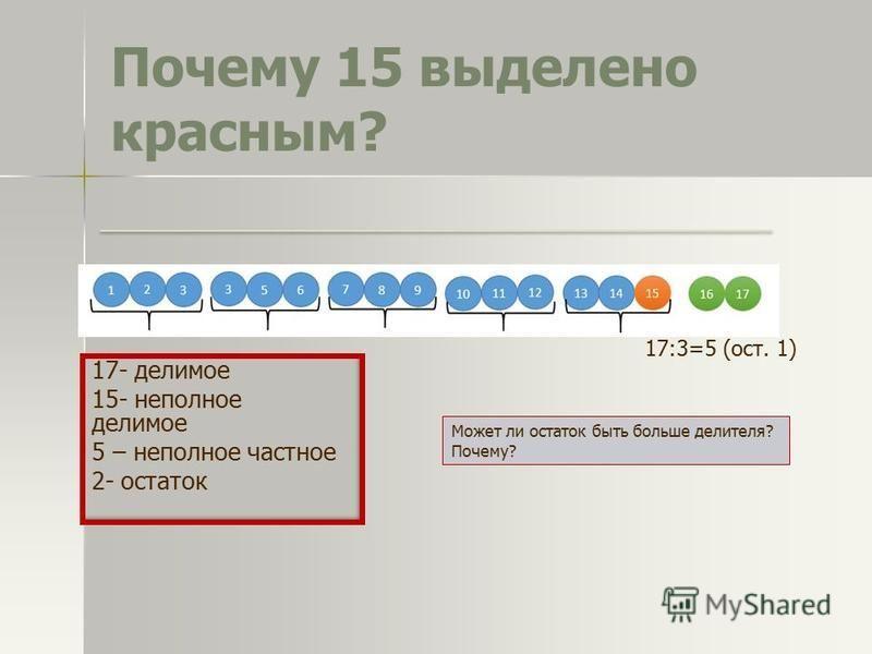 Почему 15 выделено красным? 17- делимое 15- неполное делимое 5 – неполное частное 2- остаток Может ли остаток быть больше делителя? Почему? 17:3=5 (ост. 1)