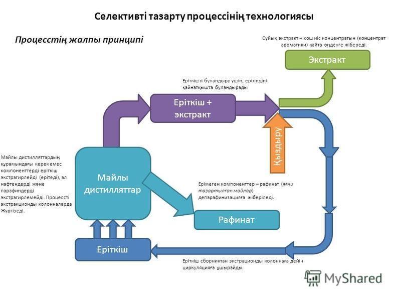 Селективті тазарту процессінің технологияси Процесстің жалпы принципі Еріткіш Майлы дистилляттар Майлы дистилляттардың құрамындағы керек емс компоненттерді еріткіш экстрагирлейді (ерітеді), ал на тендерді және парафиндерді экстрагирлемейді. Процессті