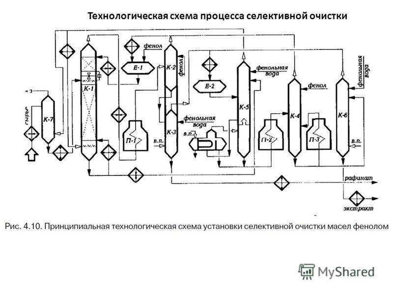 Технологическая схема процесса селективной очистки