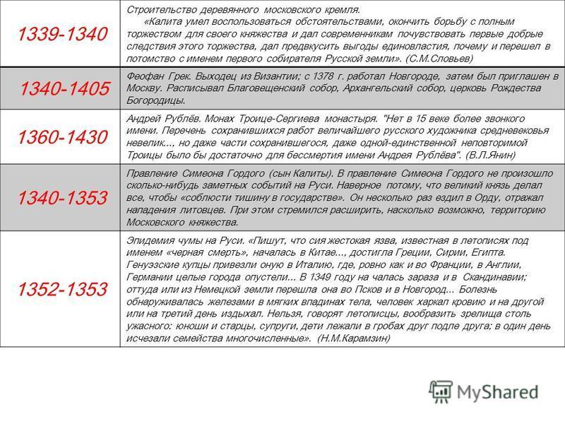 1339-1340 Строительство деревянного московского кремля. «Калита умел воспользоваться обстоятельствами, окончить борьбу с полным торжеством для своего княжества и дал современникам почувствовать первые добрые следствия этого торжества, дал предвкусить