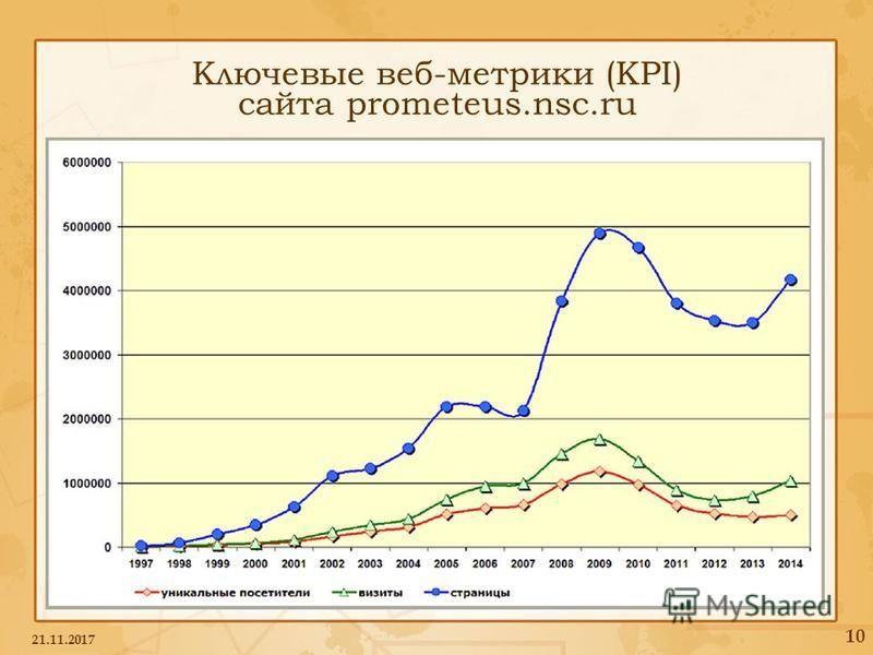 Ключевые веб-метрики (KPI) сайта prometeus.nsc.ru 21.11.2017 10