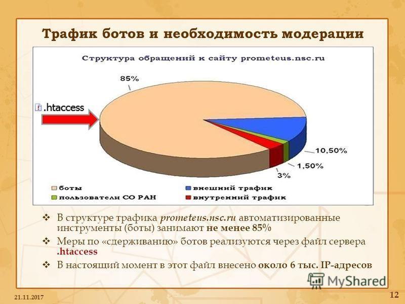 Трафик ботов и необходимость модерации В структуре трафика prometeus.nsc.ru автоматизированные инструменты (боты) занимают не менее 85% Меры по «сдерживанию» ботов реализуются через файл сервера.htaccess В настоящий момент в этот файл внесено около 6