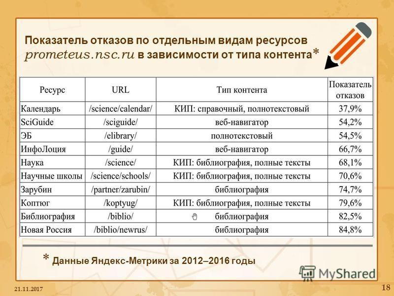 Показатель отказов по отдельным видам ресурсов prometeus.nsc.ru в зависимости от типа контента * 21.11.2017 18 * Данные Яндекс-Метрики за 2012–2016 годы