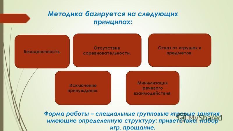Методика базируется на следующих принципах: Форма работы – специальные групповые игровые занятия, имеющие определенную структуру: приветствие, набор игр, прощание. Безоценочность. Отсутствие соревновательности. Отказ от игрушек и предметов. Минимизац