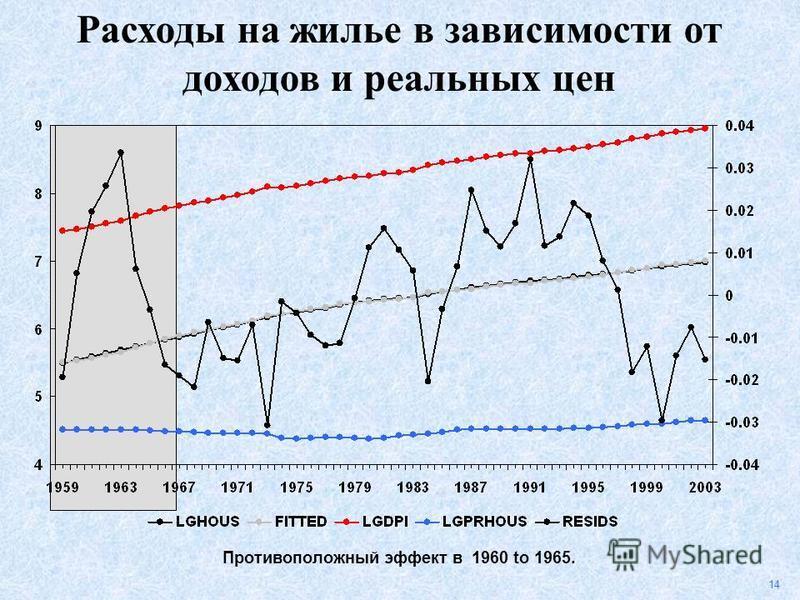 14 Противоположный эффект в 1960 to 1965. Расходы на жилье в зависимости от доходов и реальных цен