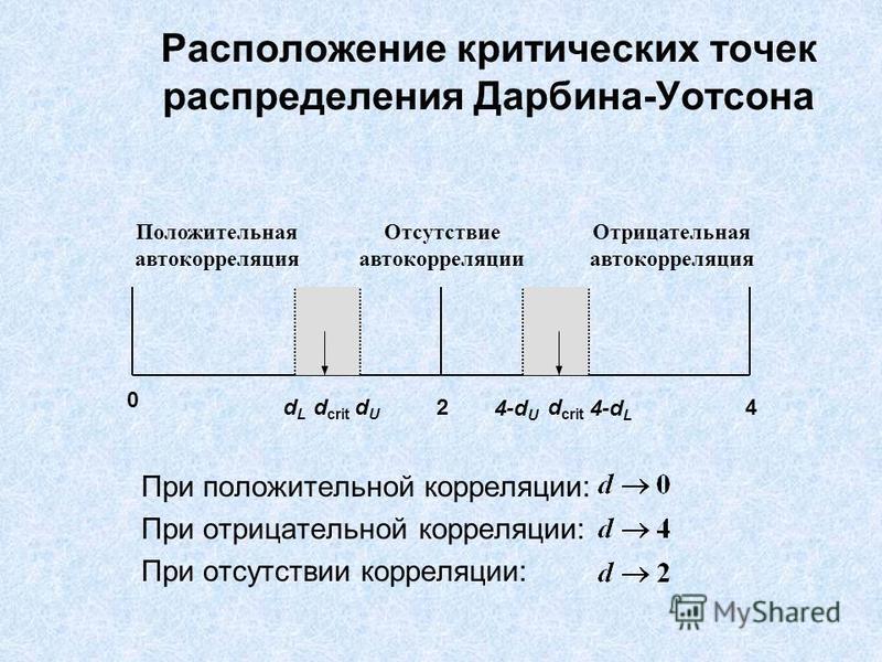 Расположение критических точек распределения Дарбина-Уотсона При положительной корреляции: При отрицательной корреляции: При отсутствии корреляции: 24 0 dLdL dUdU d crit Положительная автокорреляция Отрицательная автокорреляция Отсутствие автокорреля
