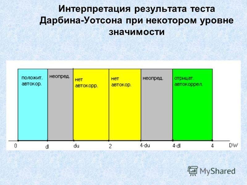 Интерпретация результата теста Дарбина-Уотсона при некотором уровне значимости