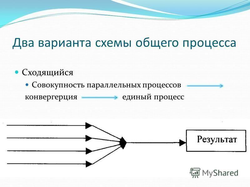 Два варианта схемы общего процесса Сходящийся Совокупность параллельных процессов конвергенция единый процесс