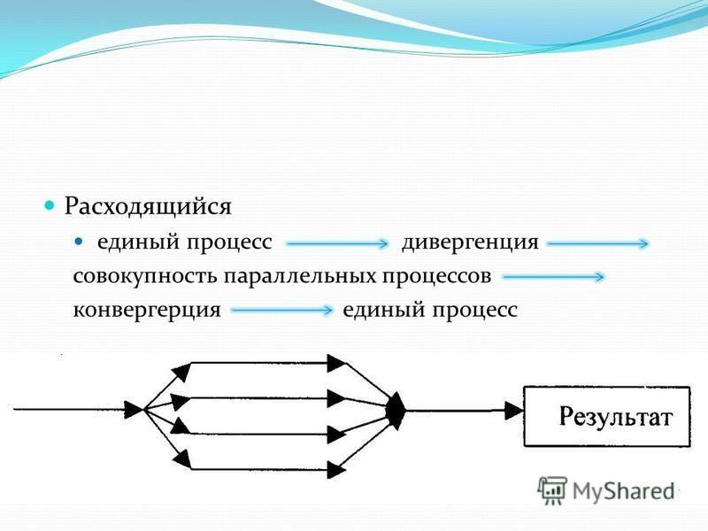 Расходящийся единый процесс дивергенция совокупность параллельных процессов конвергенция единый процесс