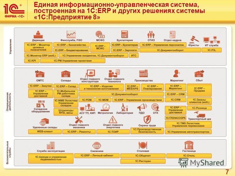 7 Единая информационно-управленческая система, построенная на 1C:ERP и других решениях системы «1С:Предприятие 8»