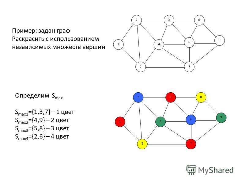 Пример: задан граф Раскрасить с использованием независимых множеств вершин Определим S max S max1 ={1,3,7} – 1 цвет S max2 ={4,9} – 2 цвет S max3 ={5,8} – 3 цвет S max4 ={2,6} – 4 цвет