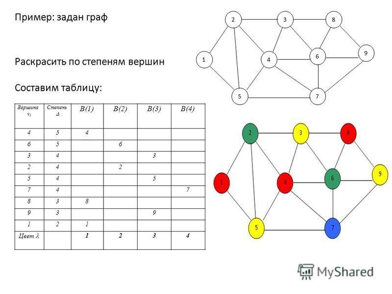 Пример: задан граф 14 57 23 6 8 9 Вершина v i Степень B(1)B(2)B(3)B(4) 454 65 6 34 3 24 2 54 5 74 7 838 93 9 121 Цвет 1234 Раскрасить по степеням вершин Составим таблицу: