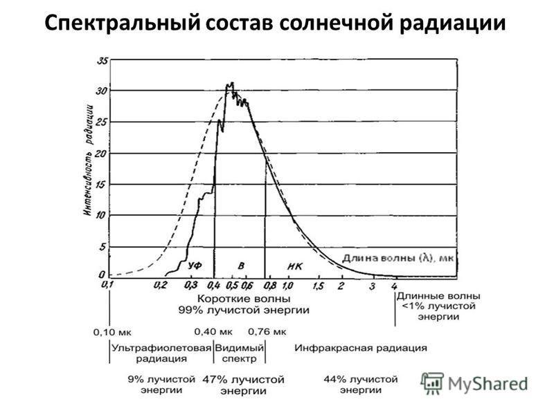 Спектральный состав солнечной радиации