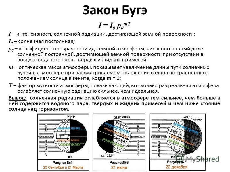 Закон Бугэ I = I 0 p 0 mT I – интенсивность солнечной радиации, достигающей земной поверхности; I 0 – солнечная постоянная; p 0 – коэффициент прозрачности идеальной атмосферы, численно равный доле солнечной постоянной, достигающей земной поверхности