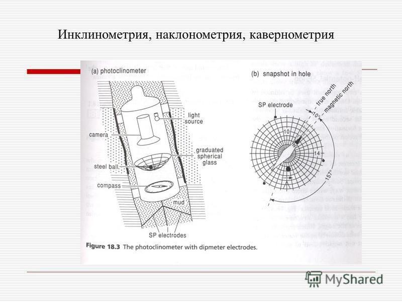 Инклинометрия, наклонометрия, кавернометрия