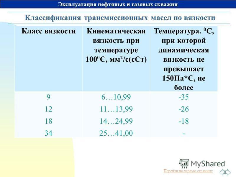 Перейти на первую страницу Эксплуатация нефтяных и газовых скважин Классификация трансмиссионных масел по вязкости Класс вязкости Кинематическая вязкость при температуре 100 0 С, мм 2 /с(с Ст) Температура. 0 С, при которой динамическая вязкость не пр