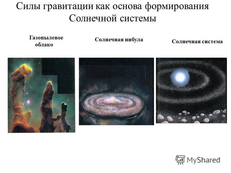 Силы гравитации как основа формирования Солнечной системы Газопылевое облако Солнечная нибула Солнечная система