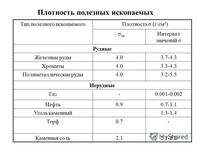 Плотность полезных ископаемых Тип полезного ископаемого Плотность σ (г/см 3 ) σ ср Интервал значений σ Рудные Железные руды 4.03.7-4.3 Хромиты 4.03.3-4.3 Полиметаллические руды 4.03.2-5.5 Нерудные Газ-0.001-0.002 Нефть 0.90.7-1.1 Уголь каменный 1.3-1